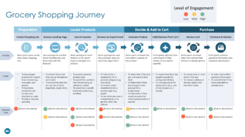 Example Deliverable - Grocery Shopping Journey