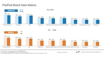 Example deliverable - pre/post brand index metrics