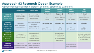 A screenshot of the report page, including an example timeline for setting up your research approach