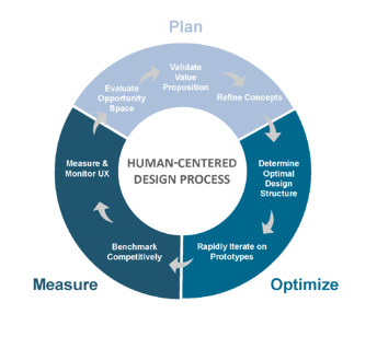 human centered design graphic - png