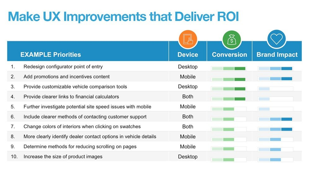 Make UX Improvements that Deliver ROI